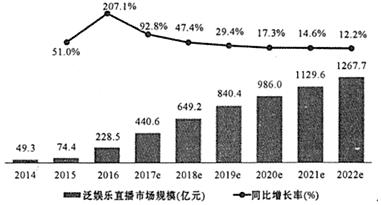 2014�2022年泛娱乐直播市场规模及预测