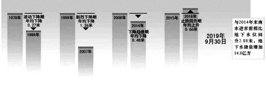 图1:1978年以来地下水位变化数据