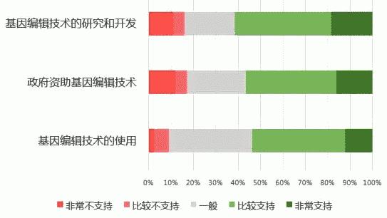 图一:受访者对基因编辑技术应用的支持程度
